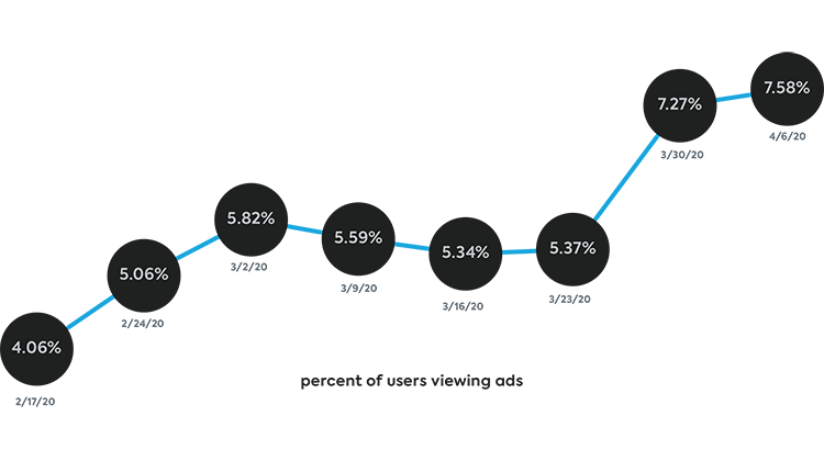 displayadviewpercentage