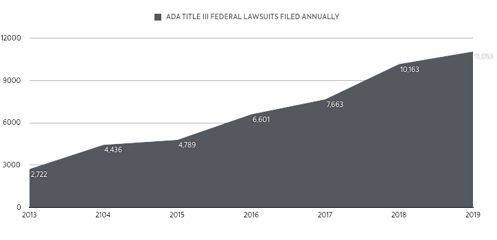 ADA Title III Federal Lawsuits Annually